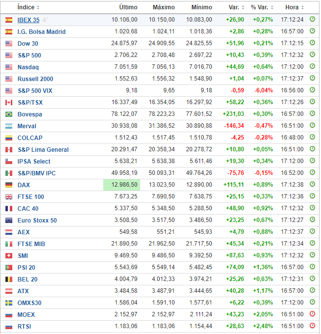 Indices bursátiles internacionales